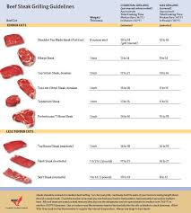 How Long To Grill Steak Chart Clover Meadows Beef Best Way
