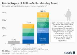 Chart Battle Royale A Billion Dollar Gaming Trend Statista