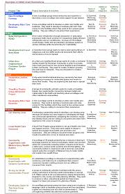 villagelab decision making system design we