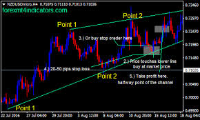 Forex Chart Pattern Indicator Free Download Channel Pattern Forex Swing Trading Strategy Forex Mt4