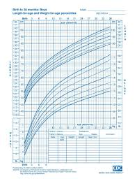 Birth Length Chart Growth Chart Child From Birth To 20 Years Boys And Girls