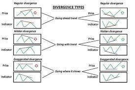 What Is Convergence Divergence And Convergence In Forex Trading