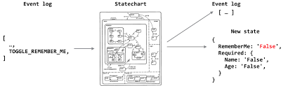 Statecharts Updating Ui State Luca Matteis Medium