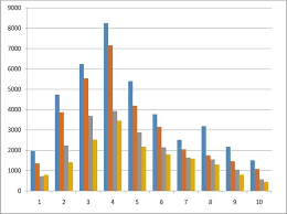 Multiple Bar Charts Of The Volume Of Biogas Produced From
