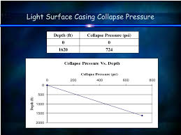 Casing Collapse Pressure Chart Ppt Uae University Faculty Of Engineering Graduation