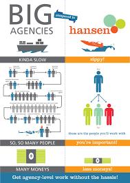 Bob Hansen Website Designer Welcome To Hansen Creative Services