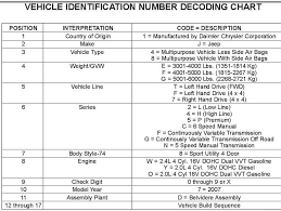 Jeep Cherokee Vin Decoder Chart Awesome Jeep Compass Vin Decoder