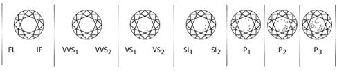Diamond Clarity Guide Guide To Buying Diamonds Cut Colour Clarity Carat Paul Bram