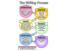 sample essay process procedure sample essay of process and procedure