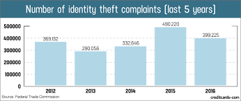 Identity Theft Comparison Chart Credit Card Fraud And Id Theft Statistics Creditcards Com