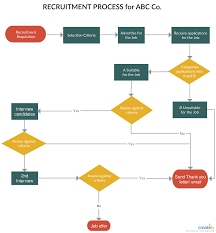 Recruitment And Selection Process Flowchart Flow Chart