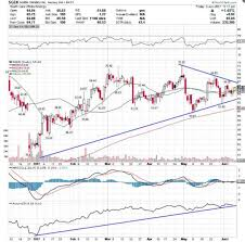 Apple Aapl Could Explode Higher To 200 A Share If This