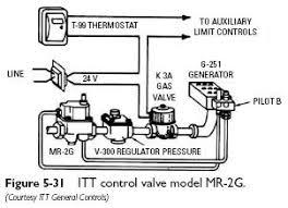 furnace gas valve wiring furnace diy wiring diagrams furnace gas valve wiring diagram nilza net