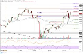 The future is already here. Bitcoin Btc Price Prediction And Analysis In June 2020 Coindoo