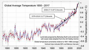 Global Mean Temperature Chart Climate Facts