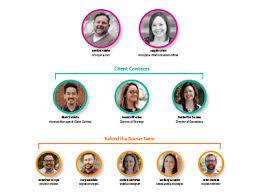 Organizational Chart Designs Organizational Chart Designs Themes Templates And