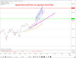Apple Bounced From Its Upward Trend Line Amazon Testing