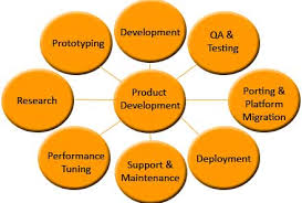 Product Engineering Product Engineering Outerlabs