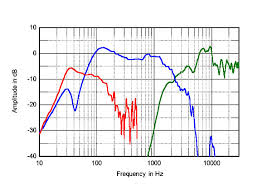 kef ls50 frequency response. 317wd225fig3.jpg kef ls50 frequency response