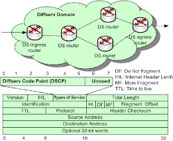 Differentiated Services Network And Dscp 22 Download