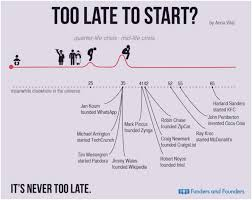 How To Change Career 8 Signs Its Time For A Midlife Career Change Coding Dojo Blog