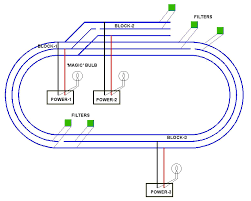 best locations for magic bulbs and sd engineered filters o gauge b if a block in a closed loop the power feed at the center and a filter at each end track block 1 and 3 in the diagram