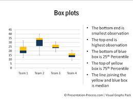 Box Plot And Candle Stick Chart