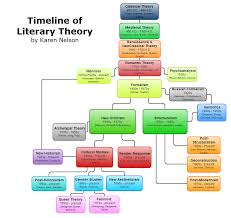 Learning Theories Summary Chart Timeline Of Literary Theory You Can Save Your Charts And