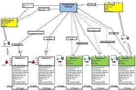Value Stream Mapping Examples Value Stream Mapping Vsm