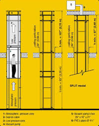 how elevator works and know their types circuit diagrams pneumatic elevators
