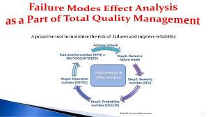 Failure Mode Failure Modes And Effect Analysis Fmea