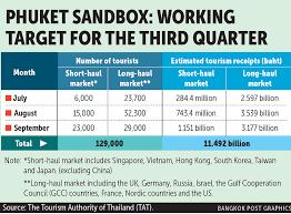 Virus variants to dictate Phuket stays