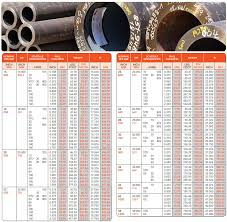 Ss Pipe Suppliers Delhi Stainless Steel Pipe Price Delhi