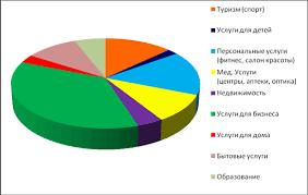 Дипломная работа Франчайзинг в России ru Рисунок 3 5