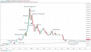 Has Bitcoin Bottomed This Is Why I Dont Believe It Has