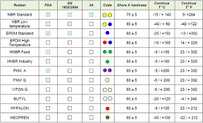 62 Hand Picked Epdm Chemical Resistance Chart