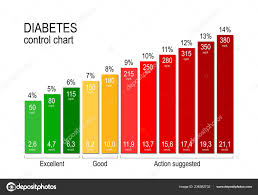 Blood Sugar Glucose Chart Diabetes Control Chart Diabetic Maintaining Acceptable Blood