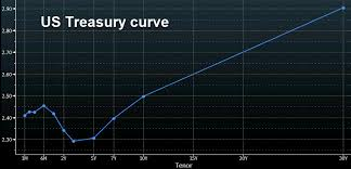 Us Treasury Yield Chart Trading 101 The Inversion Of The Us Treasury Yield Curve