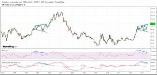 Us Dollar Index Live Chart Investing Com Party Like Its 1999 For The U S Dollar Invesco Db Usd