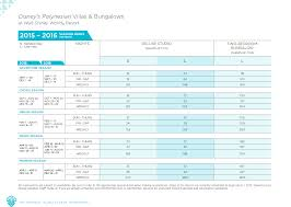 Disney Vacation Club Points Chart 2014 Disney Vacation Club Villas And Bungalows Information