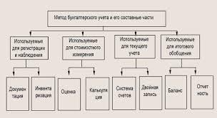 Инвентаризация как элемент метода бухгалтерского учета курсовая  инвентаризация как составляющая способа счетоводного учета курсовая служба сумеете прибавлять
