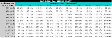 Fan Size Chart Bathroom Fan Sizing Chart Basement Bathroom Bathroom