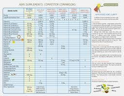 Adderall Mg Chart Adhd Medication Comparison Chart Www Bedowntowndaytona Com