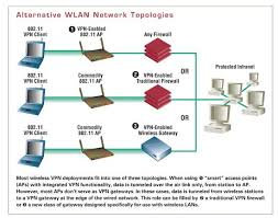 wlan security best practices for wireless network security wireless lan topologies
