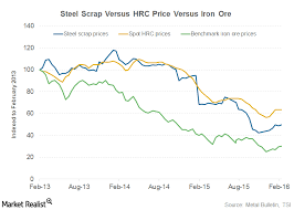 Current Scrap Metal Prices Chart Scrap Or Iron Ore What Drives Us Steel Prices Market Realist