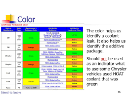 11 Coolants 22 What Is Coolant Coolant Is A Mixture Of 1