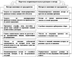 Реферат Аудит финансовых результатов и распределение прибыли  на счете 99 Прибыли и убытки