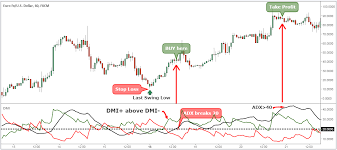 Stealing Pips With Dmi Forex Trading Strategy
