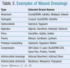 Advances In Wound Management