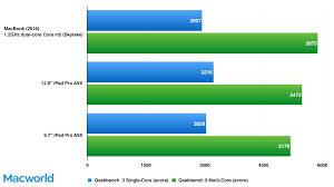 Laptop Comparison Chart 2016 Macbook 2016 Review Ultraportable Laptop Satisfies With